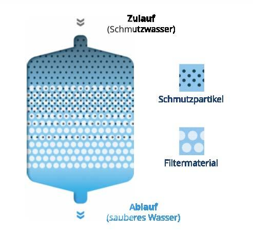Funktionsweise Sandfilter mit Fibalon Polymer-Filtermaterial